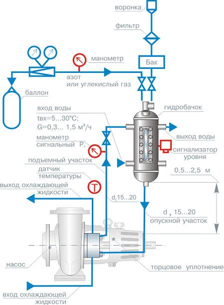 При установке уплотнений типа УМТ Д. Где: Рнас. - давление уплотняемой среды в месте установки уплотнения.